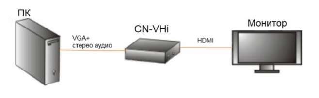сигнал (YPbPr) и в VGA.